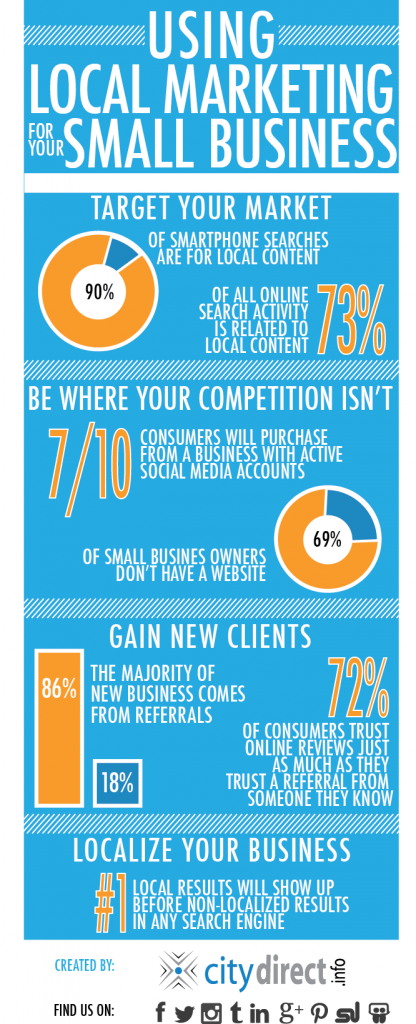 Local Marketing Infographic