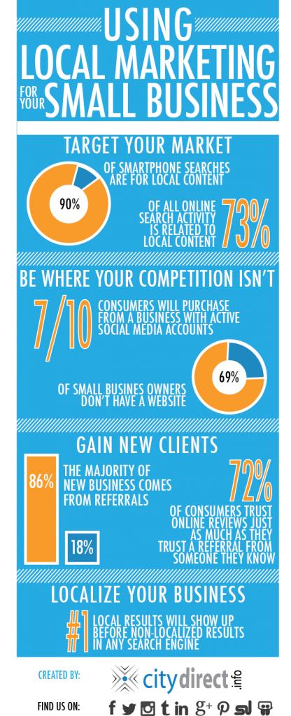 Local Marketing Infographic